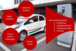 E-Mobilität/ Beitrag 2
